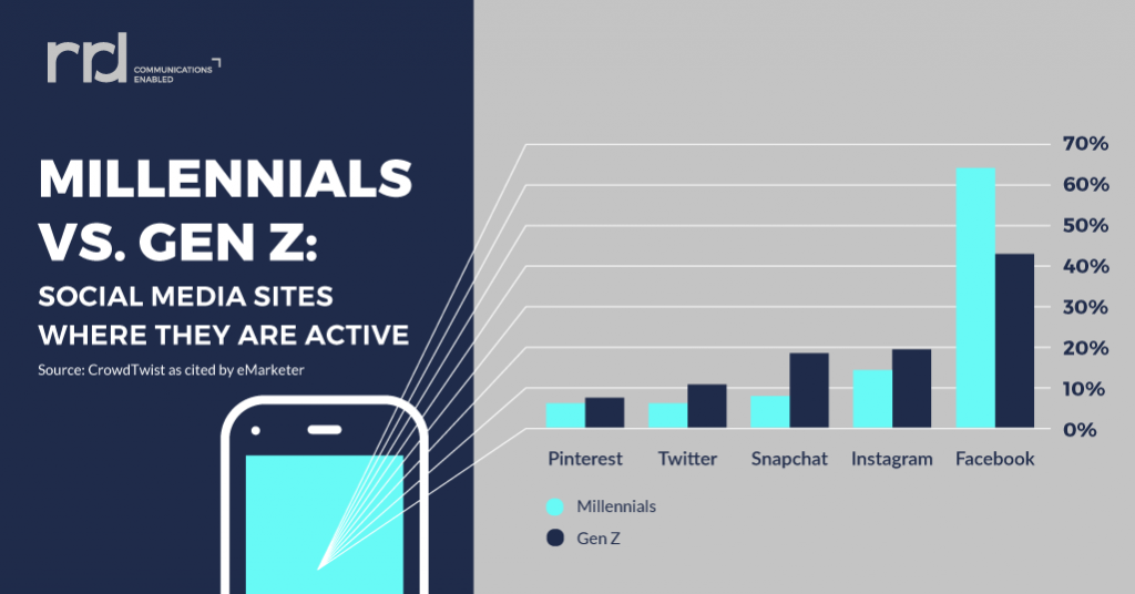 generation z & millennials social media
